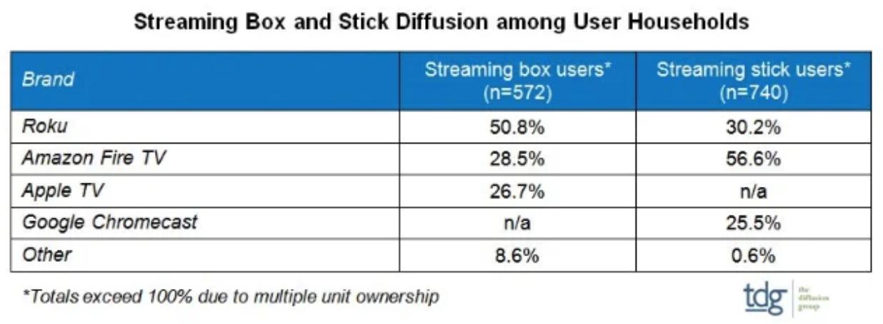 Streaming Box and Stick Diffusion
